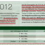 Bilanz der SVA - Millionen zur Budgetkonsolidierung | Faksimile: DerGloeckel.eu